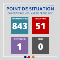 Point de situation du 10 avril 2020