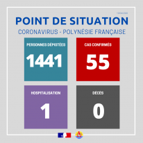 Point de situation sur le coronavirus au 19 avril