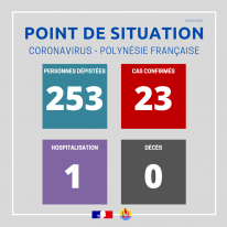 Point de situation sur le coronavirus au 23 mars