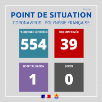 Point de situation sur le coronavirus au 3 avril
