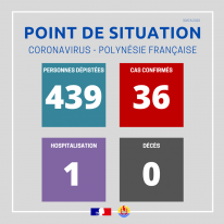Point de situation sur le coronavirus au 30 mars