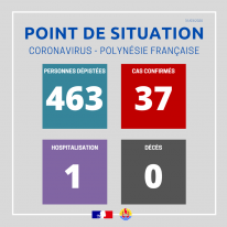Point de situation sur le coronavirus au 31 mars